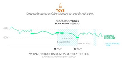 Best Day to Buy Toys Over Holidays
