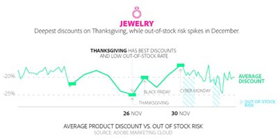 Best Day to Buy Jewelry over the Holidays